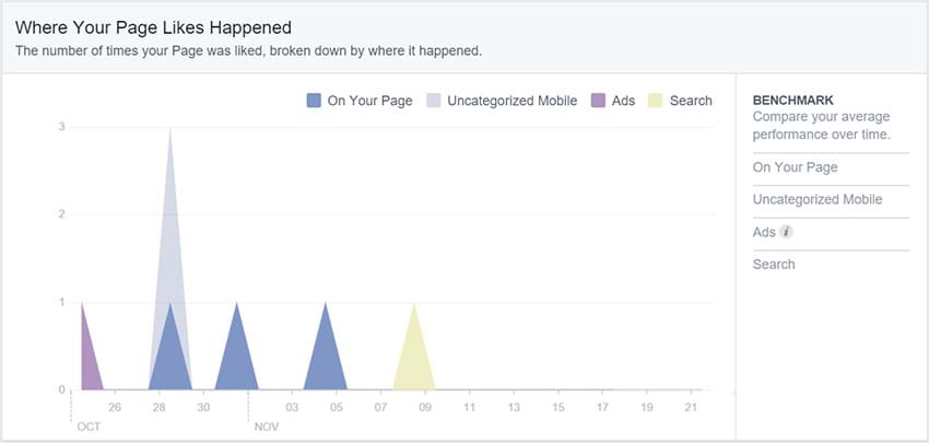 Facebook Insights - Where your likes happen