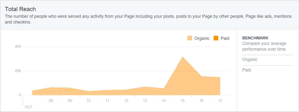 Facebook Insights - Total Reach