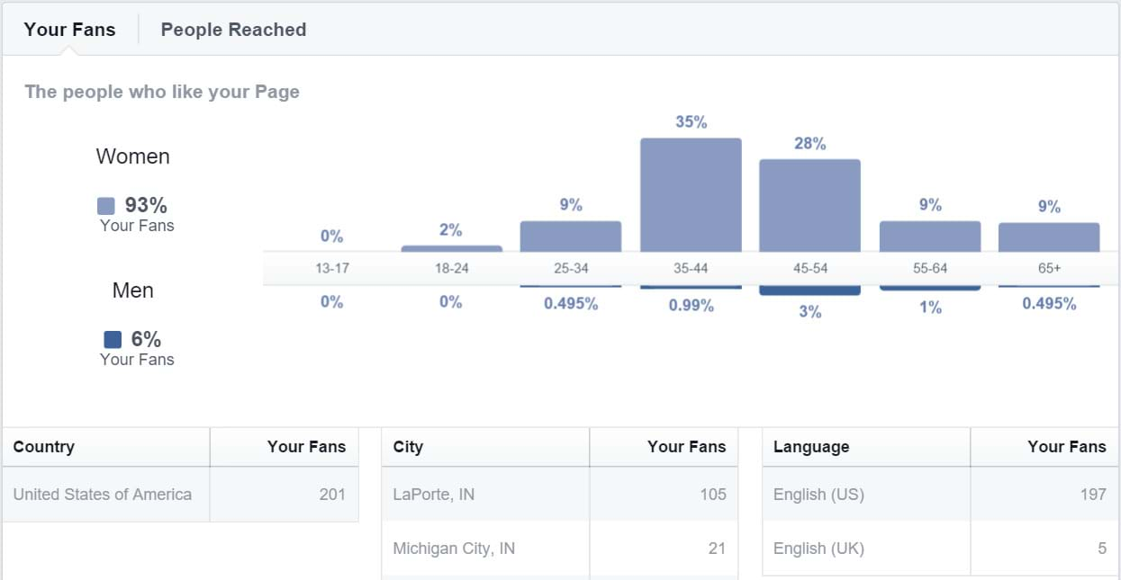 Facebook Insights - Your Fans