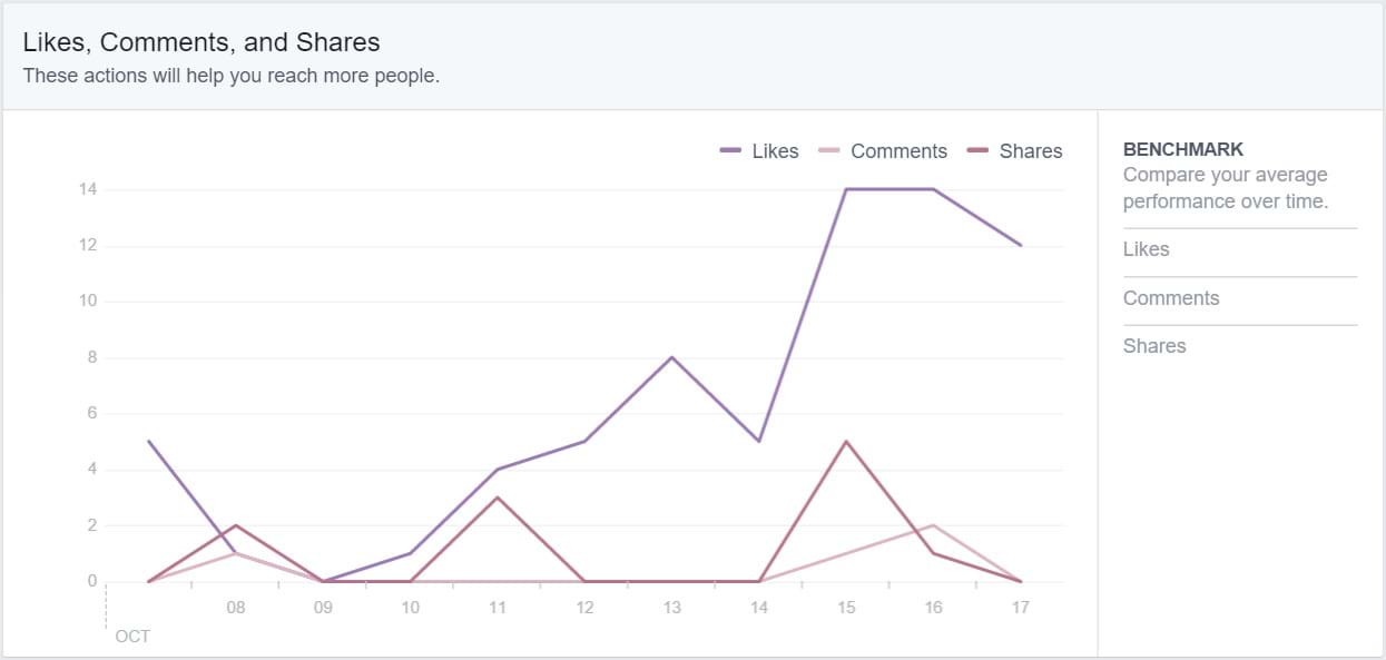Facebook Insights - Likes Comments, and Shares