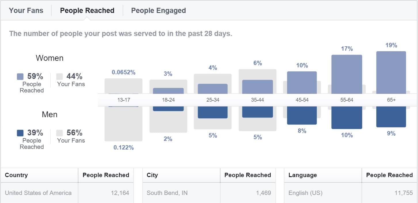 Facebook Insights - People Reached