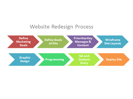 Steps to a Successful Website Redesign