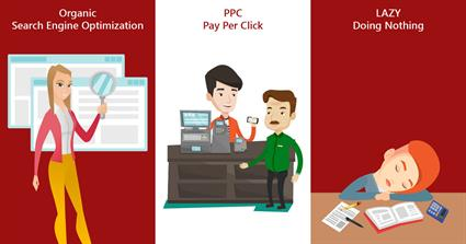 Organic SEO vs Pay Per Click vs Doing Nothing